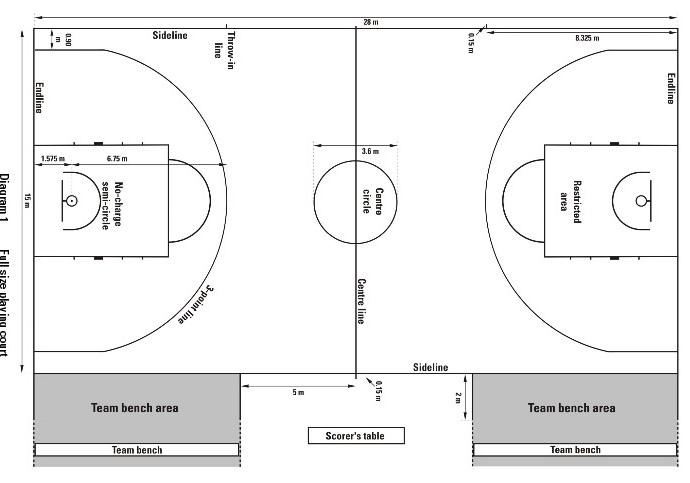 Ukuran Lapangan Permainan Bola Basket Catlapangan Com